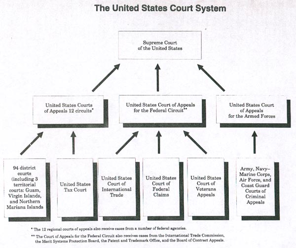 georgias court system Georgia's court system the georgia court system has six classes of trial-level  courts: the superior, state, juvenile, probate, magistrate, and.